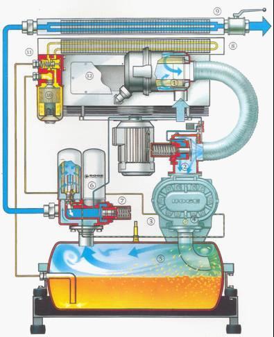 压缩机油:螺杆式空气压缩机润滑方式
